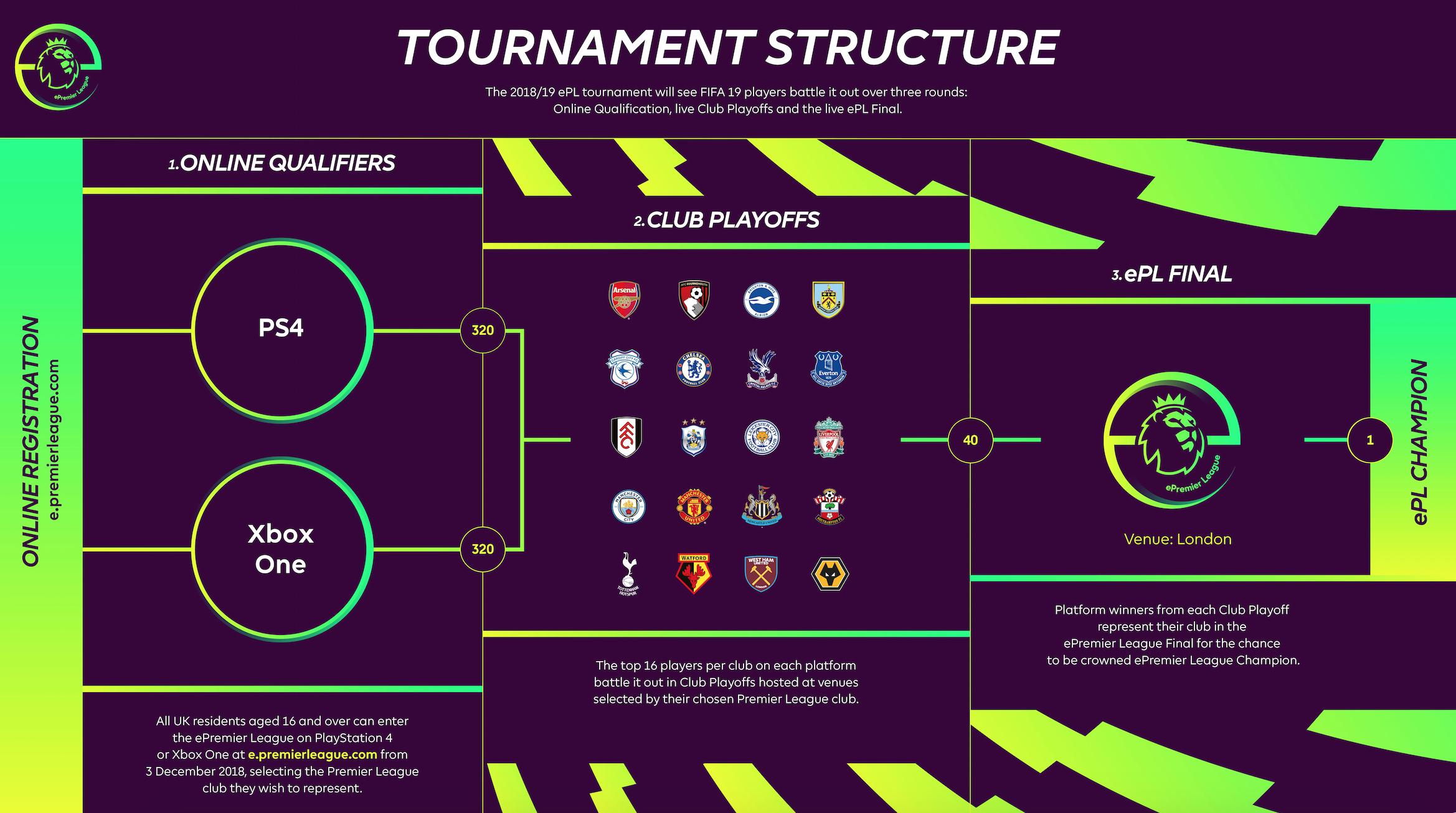 ePremier-League-table